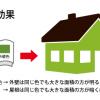 住宅の塗り替え 色を決める時のアドバイス