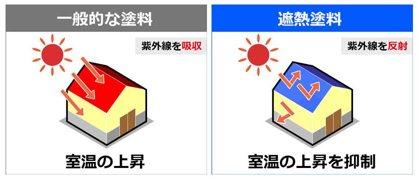 一般的な塗料と遮熱塗料の比較