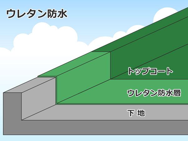 ウレタン防水の構造