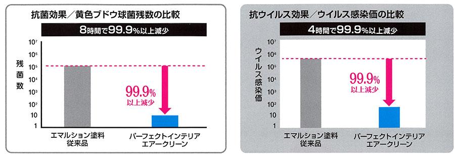 従来の塗料との比較グラフ